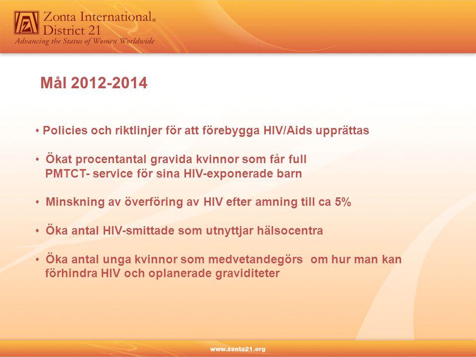 Mål 2012-2014 Policies och riktlinjer för att förebygga HIV/Aids upprättas Ökat procentantal gravida kvinnor som får full PMTCT- service för sina HIV-exponerade barn Minskning av överföring av HIV efter amning till ca 5% Öka antal HIV-smittade som utnyttjar hälsocentra Öka antal unga kvinnor som medvetandegörs om hur man kan förhindra HIV och oplanerade graviditeter