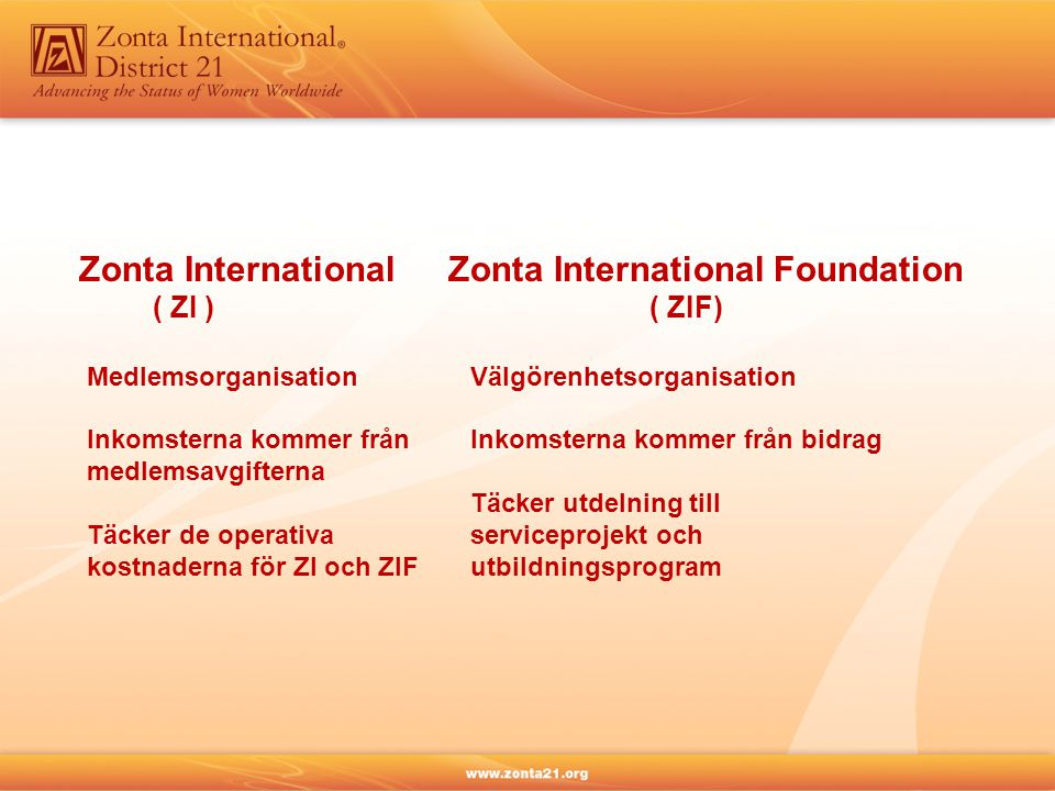 Zonta International ( ZI ) Medlemsorganisation Inkomsterna kommer från medlemsavgifterna Täcker de operativa kostnaderna för ZI och ZIF Zonta Internat