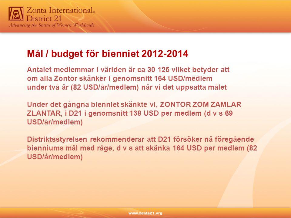 Mål / budget för bienniet 2012-2014 Antalet medlemmar i världen är ca 30 125 vilket betyder att om alla Zontor skänker i genomsnitt 164 USD/medlem under två år (82 USD/år/medlem) når vi det uppsatta målet Under det gångna bienniet skänkte vi, ZONTOR ZOM ZAMLAR ZLANTAR, i D21 i genomsnitt 138 USD per medlem (d v s 69 USD/år/medlem) Distriktsstyrelsen rekommenderar att D21 försöker nå föregående bienniums mål med råge, d v s att skänka 164 USD per medlem (82 USD/år/medlem)