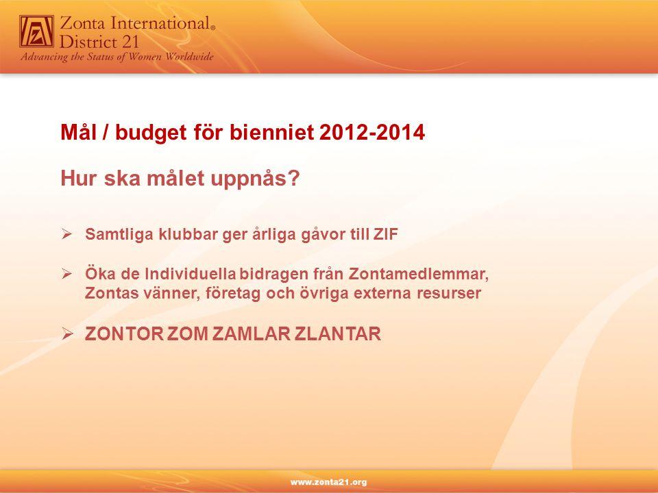 Mål / budget för bienniet 2012-2014 Hur ska målet uppnås?  Samtliga klubbar ger årliga gåvor till ZIF  Öka de Individuella bidragen från Zontamedlem