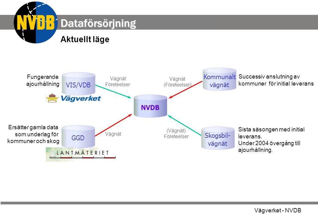 Vägverket - NVDB Dataförsörjning NVDB GGD Kommunalt vägnät Skogsbil- vägnät Ersätter gamla data som underlag för kommuner och skog Successiv anslutnin