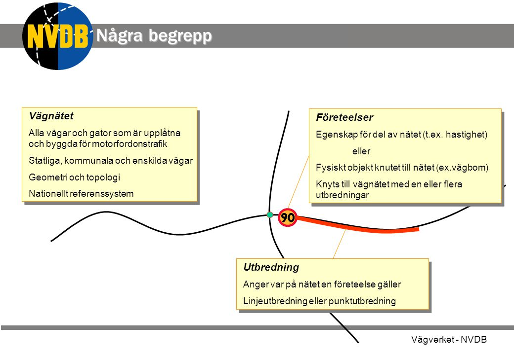 Vägverket - NVDB Några begrepp Vägnätet Alla vägar och gator som är upplåtna och byggda för motorfordonstrafik Statliga, kommunala och enskilda vägar Geometri och topologi Nationellt referenssystem Vägnätet Alla vägar och gator som är upplåtna och byggda för motorfordonstrafik Statliga, kommunala och enskilda vägar Geometri och topologi Nationellt referenssystem Företeelser Egenskap för del av nätet (t.ex.