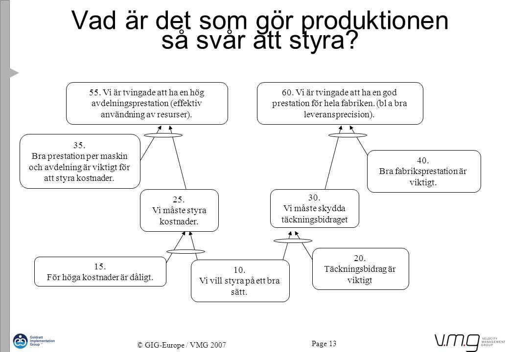 Page 13 © GIG-Europe / VMG 2007 Vad är det som gör produktionen så svår att styra? 55. Vi är tvingade att ha en hög avdelningsprestation (effektiv anv