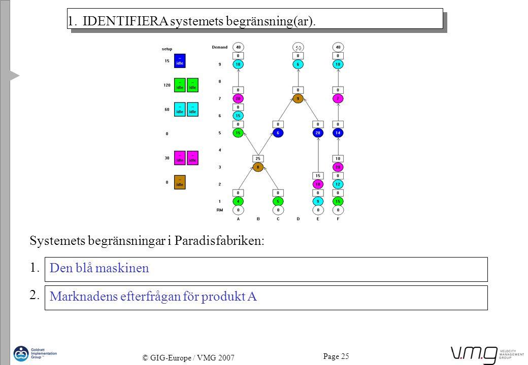 Page 25 © GIG-Europe / VMG 2007 1.IDENTIFIERA systemets begränsning(ar). Systemets begränsningar i Paradisfabriken: 1. 2. Den blå maskinen Marknadens