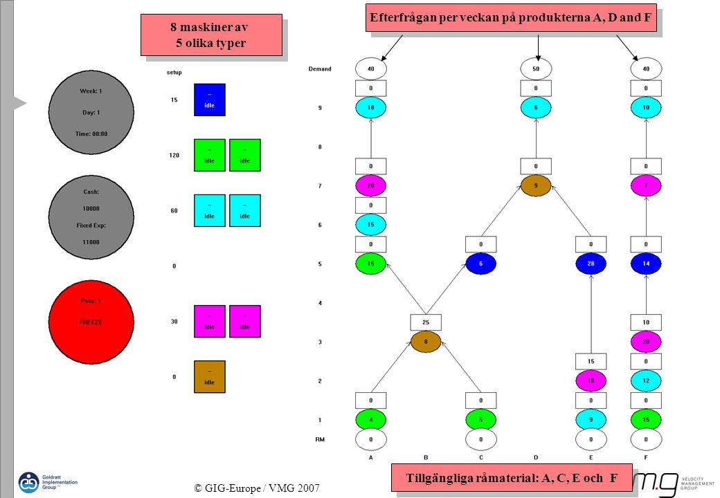 Page 6 © GIG-Europe / VMG 2007 Efterfrågan per veckan på produkterna A, D and F Tillgängliga råmaterial: A, C, E och F 8 maskiner av 5 olika typer 8 m