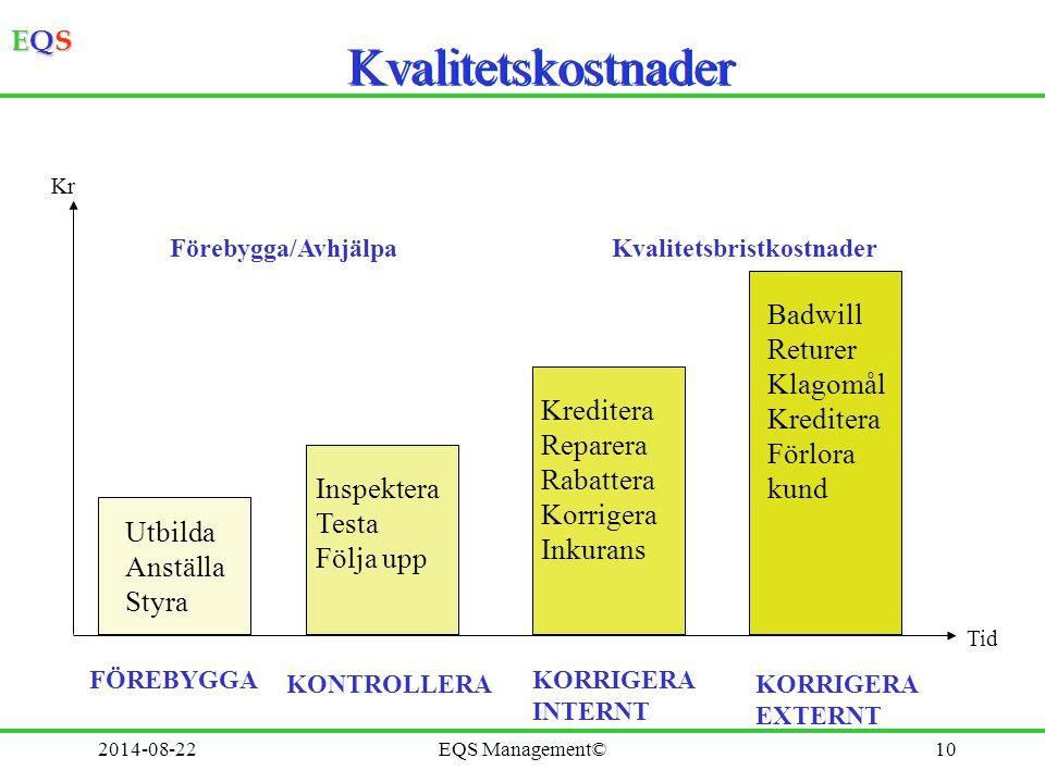 EQSEQSEQSEQS 2014-08-2210 Kvalitetskostnader Utbilda Anställa Styra FÖREBYGGA Inspektera Testa Följa upp KONTROLLERA Kreditera Reparera Rabattera Korr