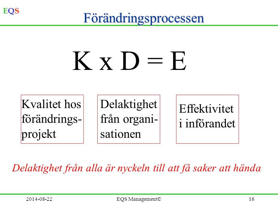 EQSEQSEQSEQS 2014-08-22EQS Management©16 Förändringsprocessen K x D = E Kvalitet hos förändrings- projekt Delaktighet från organi- sationen Effektivit