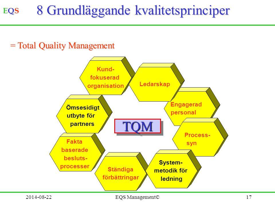 EQSEQSEQSEQS 2014-08-22EQS Management©17 Engagerad personal Process- syn Fakta baserade besluts- processer Ständiga förbättringar System- metodik för