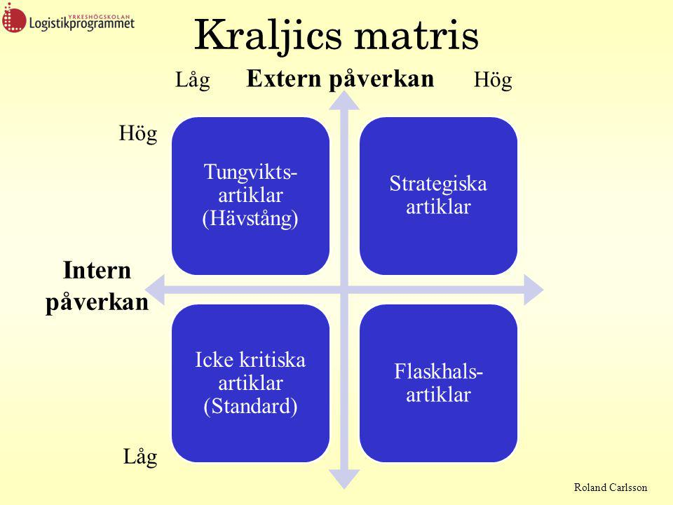 Roland Carlsson Kraljics matris Tungvikts- artiklar (Hävstång) Strategiska artiklar Icke kritiska artiklar (Standard) Flaskhals- artiklar Låg Extern påverkan Hög Hög Intern påverkan Låg
