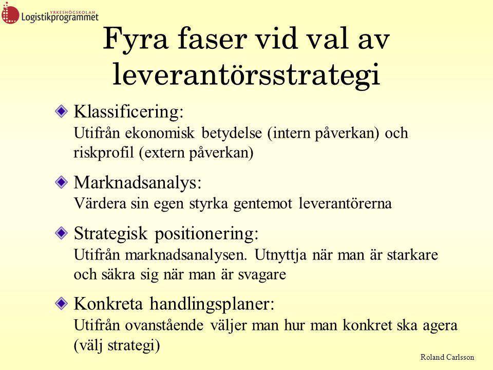 Roland Carlsson Fyra faser vid val av leverantörsstrategi Klassificering: Utifrån ekonomisk betydelse (intern påverkan) och riskprofil (extern påverkan) Marknadsanalys: Värdera sin egen styrka gentemot leverantörerna Strategisk positionering: Utifrån marknadsanalysen.