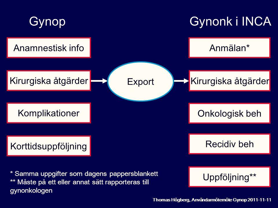 Anmälan* Kirurgiska åtgärder Onkologisk beh Recidiv beh Uppföljning** Gynonk i INCA Anamnestisk info Kirurgiska å tgärder Komplikationer Korttidsuppföljning Gynop Export * Samma uppgifter som dagens pappersblankett ** Måste på ett eller annat sätt rapporteras till gynonkologen Thomas Högberg, Användarmötemöte Gynop 2011-11-11