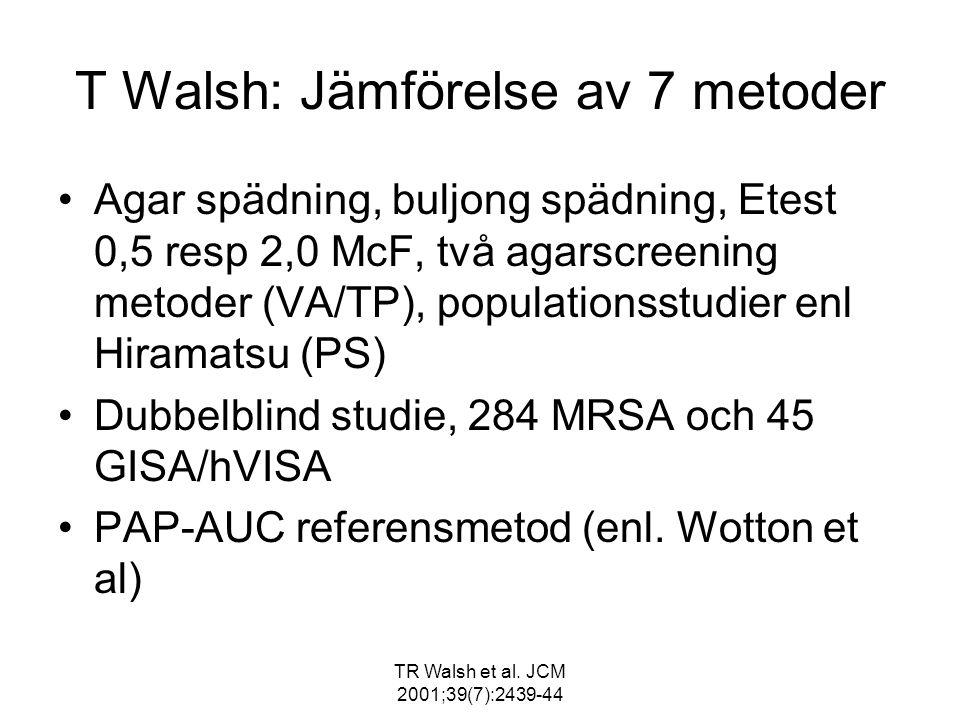 TR Walsh et al.