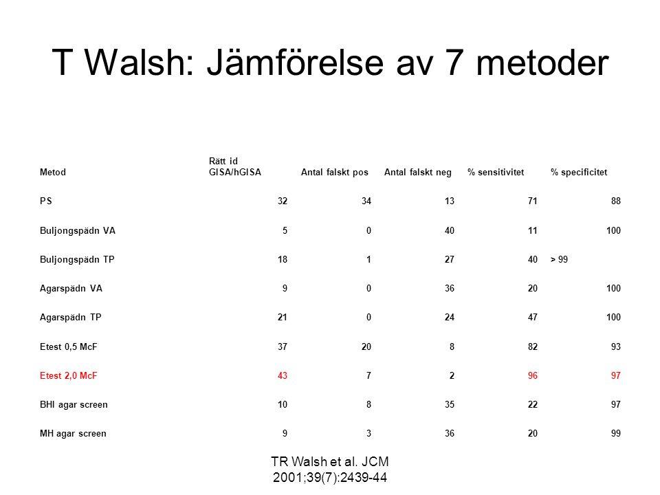 TR Walsh et al. JCM 2001;39(7):2439-44 T Walsh: Jämförelse av 7 metoder Metod Rätt id GISA/hGISAAntal falskt posAntal falskt neg% sensitivitet% specif
