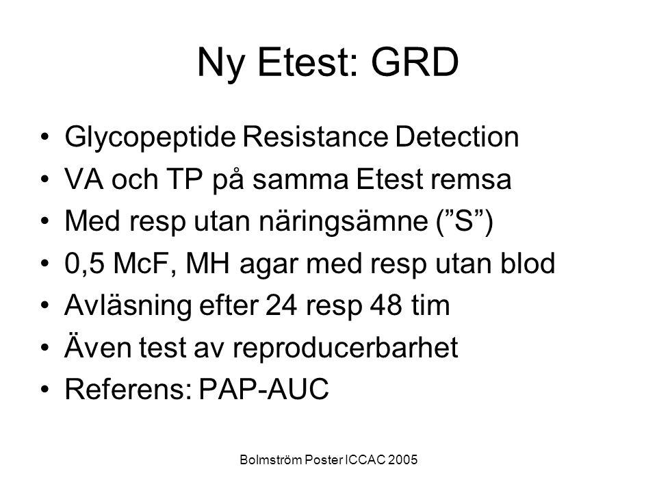 Bolmström Poster ICCAC 2005 Ny Etest: GRD Glycopeptide Resistance Detection VA och TP på samma Etest remsa Med resp utan näringsämne ( S ) 0,5 McF, MH agar med resp utan blod Avläsning efter 24 resp 48 tim Även test av reproducerbarhet Referens: PAP-AUC