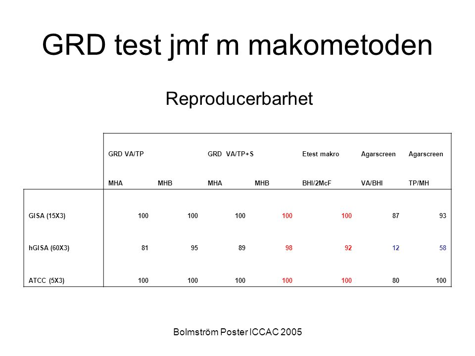 Bolmström Poster ICCAC 2005 GRD test jmf m makometoden GRD VA/TPGRD VA/TP+SEtest makroAgarscreen MHAMHBMHAMHBBHI/2McFVA/BHITP/MH GISA (15X3)100 8793 hGISA (60X3)81958998921258 ATCC (5X3)100 80100 Reproducerbarhet