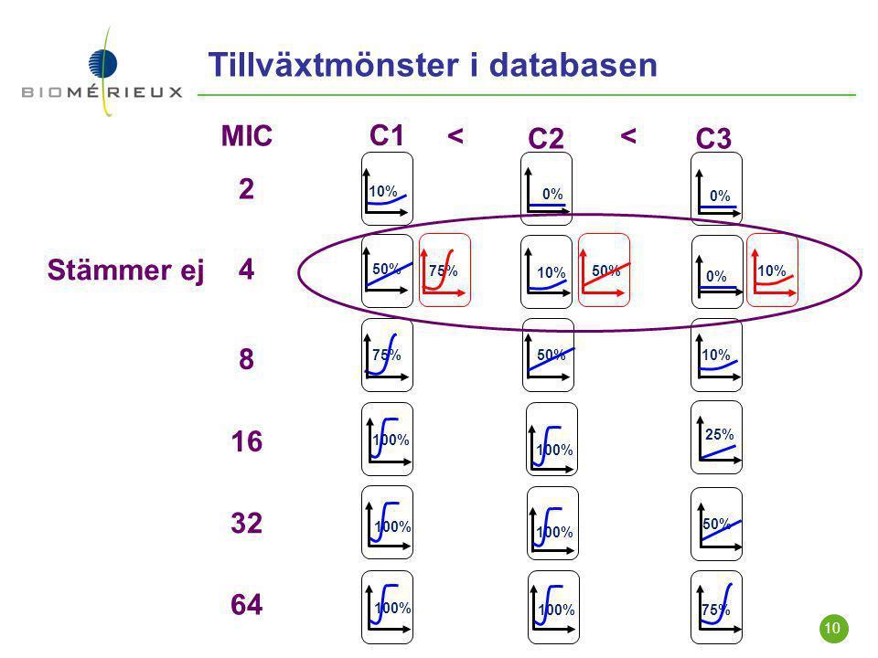 10 2 4 8 16 32 0% 10% 64 50% 75% 100% 0% 10% 0% 50% 10% 25% 100% 50% 100% 75% C1 C2C3 << MIC 50%75% 10% Stämmer ej Tillväxtmönster i databasen