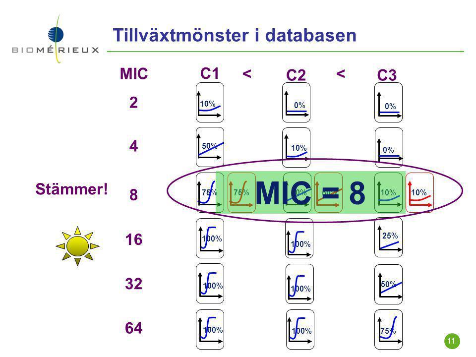 11 2 4 8 16 32 0% 10% 64 50% 75% 100% 0% 10% 0% 50% 10% 25% 100% 50% 100% 75% C1 C2C3 << MIC 50%75% 10% Stämmer! MIC = 8 Tillväxtmönster i databasen