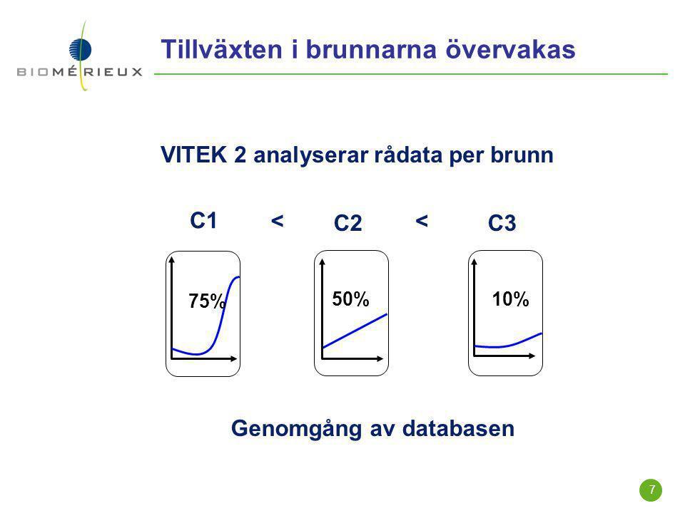 7 Tillväxten i brunnarna övervakas Genomgång av databasen VITEK 2 analyserar rådata per brunn << C1 75% C3 10% C2 50%
