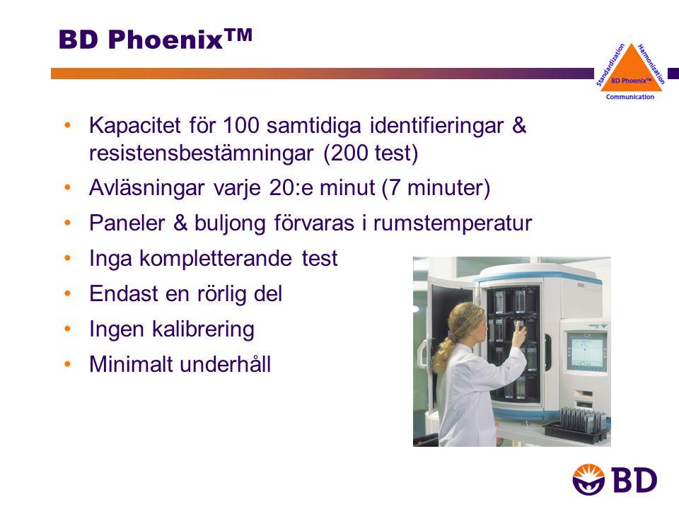 BD Phoenix TM Kapacitet för 100 samtidiga identifieringar & resistensbestämningar (200 test) Avläsningar varje 20:e minut (7 minuter) Paneler & buljong förvaras i rumstemperatur Inga kompletterande test Endast en rörlig del Ingen kalibrering Minimalt underhåll