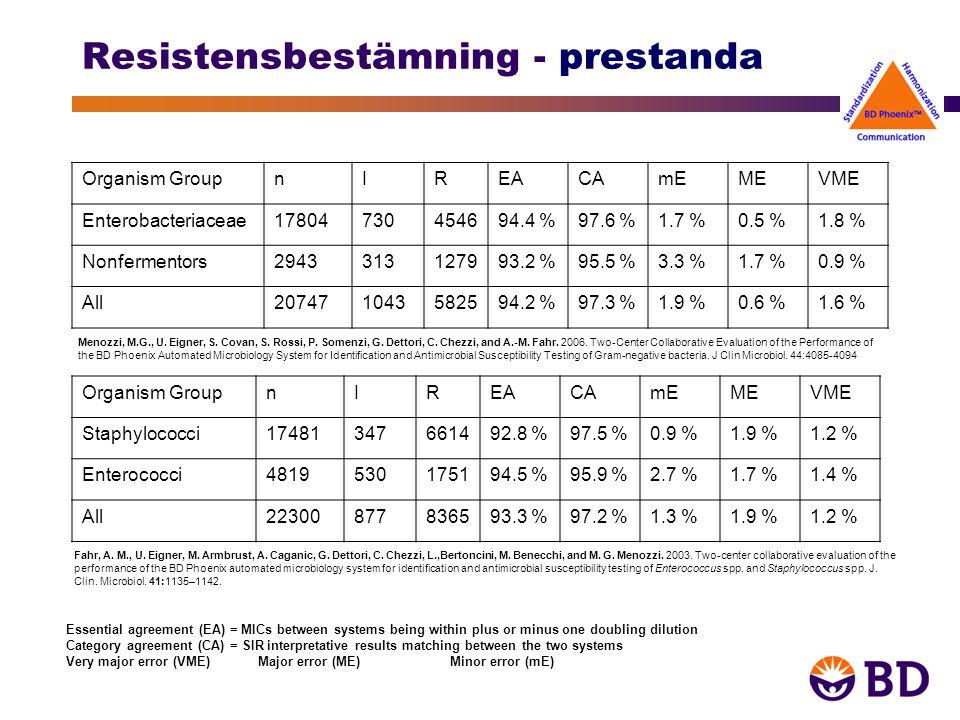 Resistensmarkörer Resistensmarkörer bestäms av specifika test eller fenotypiskt beteende –VRE –HLAR –VRSA/VISA –Carbapenems resistance –BL –HL Mupirocin –HL Aminoglycoside R –MEFF (Strep Macrolid Efflux) –MLSb (Staph MLSb Phenotype) –MLSb (Strep MLSb Phenotype) –LL Penicillin R S.