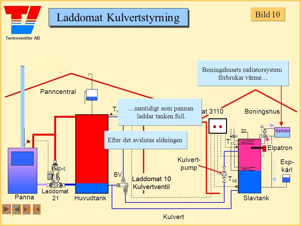 Termoventiler AB Laddomat Kulvertstyrning Panncentral Boningshus Huvudtank Panna Slavtank Exp- kärl THTH T SB Laddomat 21 BV T ST Laddomat 10 Kulvertventil Laddomat 10 Kulvertventil Laddomat 3110 Kulvert- pump Kulvert Boningshusets radiatorsystem förbrukar värme… …samtidigt som pannan laddar tanken full.