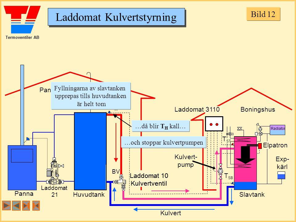Termoventiler AB Laddomat Kulvertstyrning Panncentral Boningshus Huvudtank Panna Slavtank Exp- kärl THTH T SB Laddomat 21 BV T ST Laddomat 10 Kulvertventil Laddomat 10 Kulvertventil Laddomat 3110 Kulvert- pump Kulvert Fyllningarna av slavtanken upprepas tills huvudtanken är helt tom …då blir T H kall… …och stoppar kulvertpumpen Radiator Elpatron Bild 12