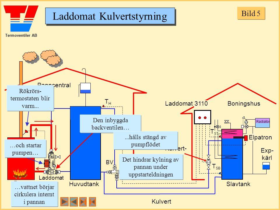 Termoventiler AB Laddomat Kulvertstyrning Panncentral Boningshus HuvudtankSlavtank THTH T SB Laddomat 21 BV T ST Laddomat 10 Kulvertventil Laddomat 3110 Kulvert- pump Kulvert Panna Rökrörs- termostaten blir varm...