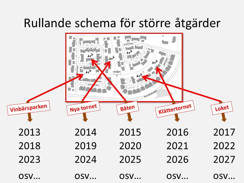 Rullande schema för större åtgärder Vinbärsparken Nya tornet Båten Klättertornet Loket 2013 20182019202020212022 2017201620152014 20232024202520262027 osv…
