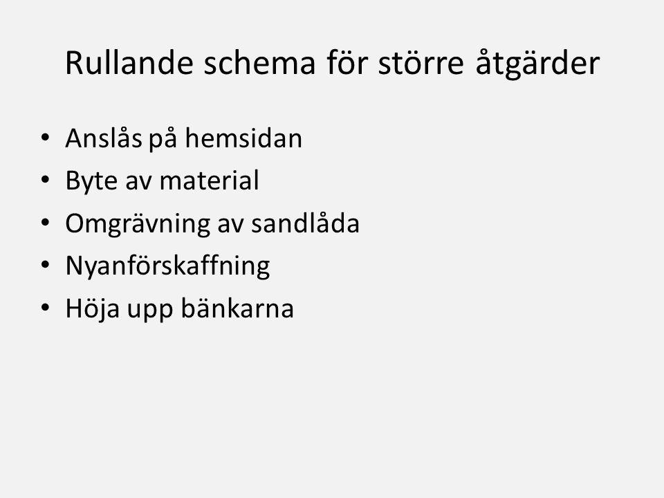 Anslås på hemsidan Byte av material Omgrävning av sandlåda Nyanförskaffning Höja upp bänkarna Rullande schema för större åtgärder