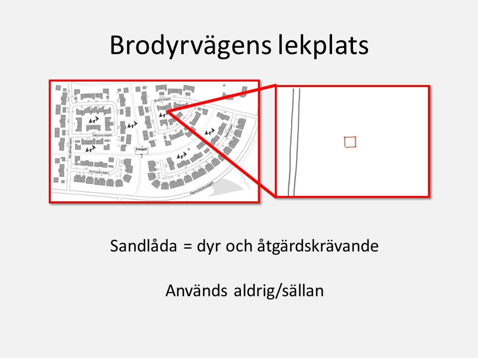Brodyrvägens lekplats Sandlåda = dyr och åtgärdskrävande Används aldrig/sällan