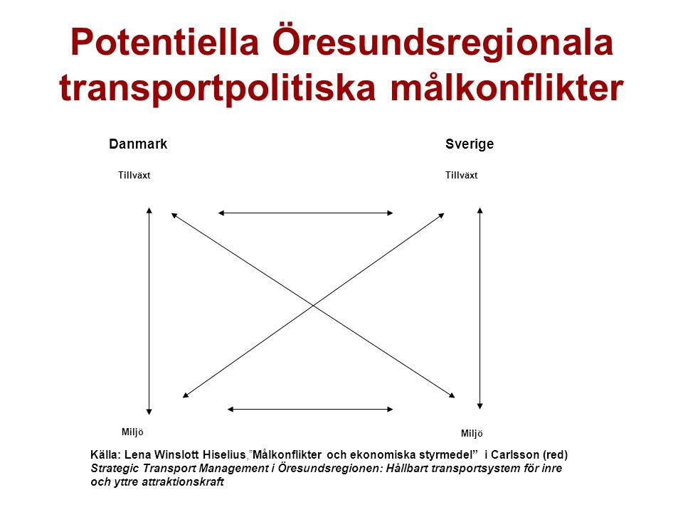 Potentiella Öresundsregionala transportpolitiska målkonflikter Källa: Lena Winslott Hiselius, Målkonflikter och ekonomiska styrmedel i Carlsson (red) Strategic Transport Management i Öresundsregionen: Hållbart transportsystem för inre och yttre attraktionskraft Tillväxt Miljö DanmarkSverige