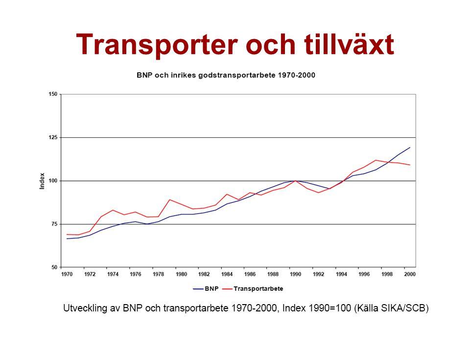 Transportslagsfördelningen i Sverige