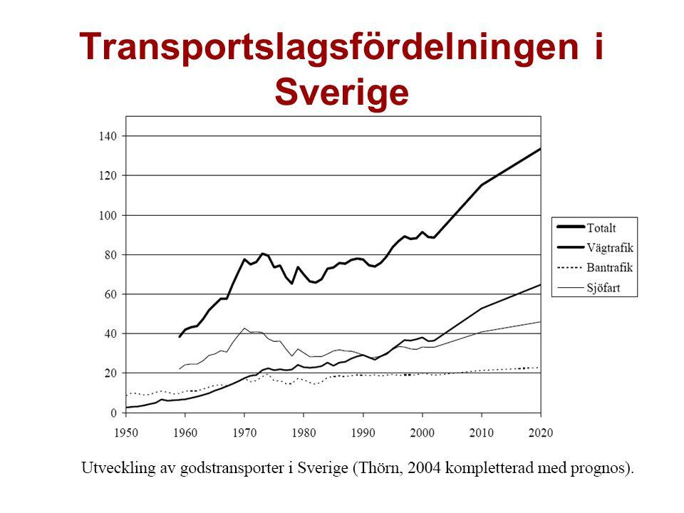Exempel II Vejgodsstrategi: Transport, logistik og udvikling (mars 2008): Att optimera väggodstransporter – 10 mål, bl a: -framkomlighet genom bl a ITS - modulvogntog -konkurrenssituation -intermodaliteten -regelförenkling -arbetskraftstillgång och utbildning -säkerhet/olyckor -miljö och CO2 Finns vidare strategier för sjö, flyg, järnväg o s v: Optimera…….