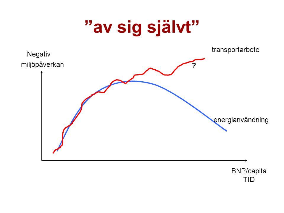 av sig självt Negativ miljöpåverkan BNP/capita TID transportarbete ? energianvändning
