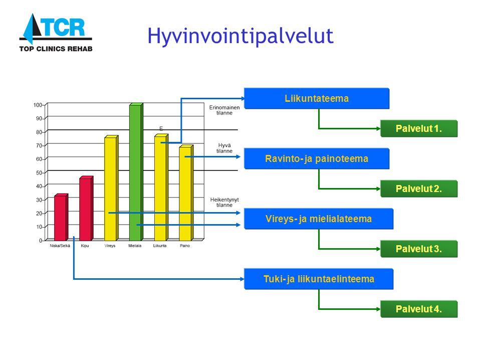 Liikuntateema Ravinto- ja painoteema Vireys- ja mielialateema Tuki- ja liikuntaelinteema Palvelut 2.