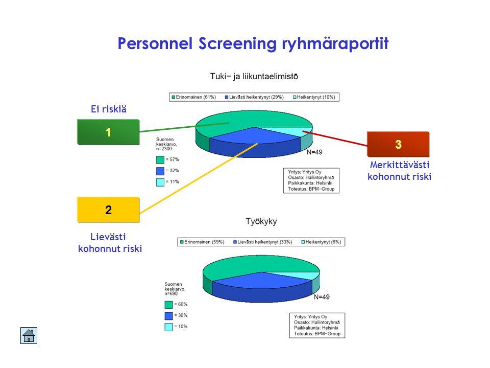 Personnel Screening ryhmäraportit Merkittävästi kohonnut riski 3 1 2 Lievästi kohonnut riski Ei riskiä