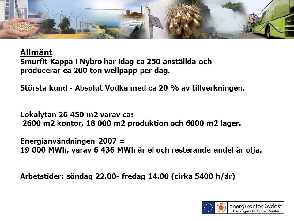 Allmänt Smurfit Kappa i Nybro har idag ca 250 anställda och producerar ca 200 ton wellpapp per dag. Största kund - Absolut Vodka med ca 20 % av tillve