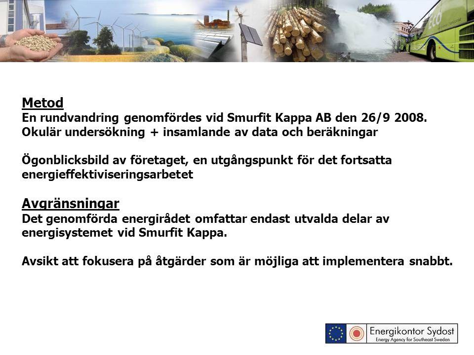Metod En rundvandring genomfördes vid Smurfit Kappa AB den 26/9 2008. Okulär undersökning + insamlande av data och beräkningar Ögonblicksbild av föret