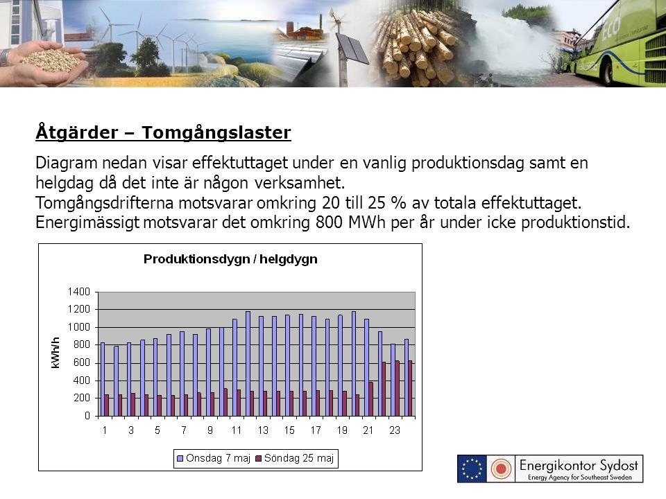 Åtgärder – Tomgångslaster Diagram nedan visar effektuttaget under en vanlig produktionsdag samt en helgdag då det inte är någon verksamhet. Tomgångsdr
