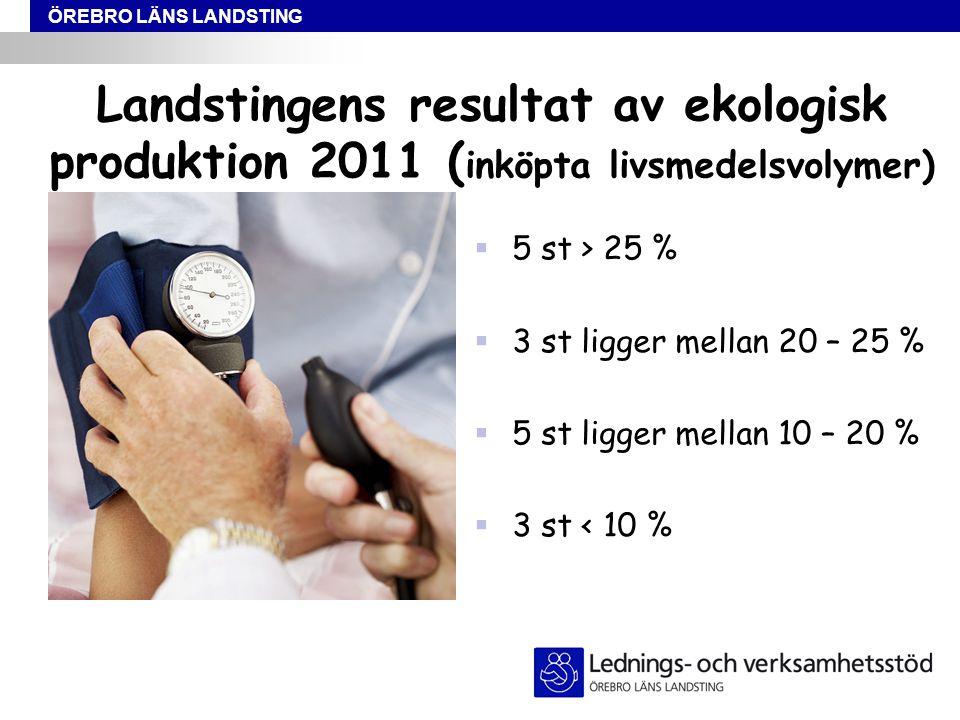 ÖREBRO LÄNS LANDSTING Landstingens resultat av ekologisk produktion 2011 ( inköpta livsmedelsvolymer)  5 st > 25 %  3 st ligger mellan 20 – 25 %  5 st ligger mellan 10 – 20 %  3 st < 10 %