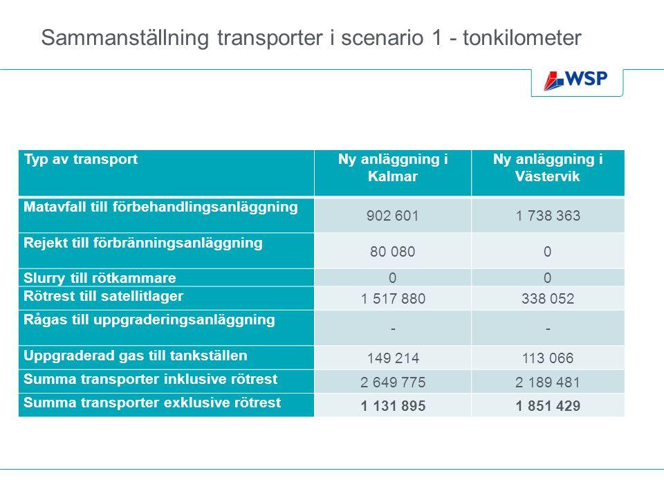 Sammanställning transporter i scenario 1 - tonkilometer Typ av transportNy anläggning i Kalmar Ny anläggning i Västervik Matavfall till förbehandlingsanläggning 902 6011 738 363 Rejekt till förbränningsanläggning 80 0800 Slurry till rötkammare 00 Rötrest till satellitlager 1 517 880338 052 Rågas till uppgraderingsanläggning -- Uppgraderad gas till tankställen 149 214113 066 Summa transporter inklusive rötrest 2 649 7752 189 481 Summa transporter exklusive rötrest 1 131 8951 851 429