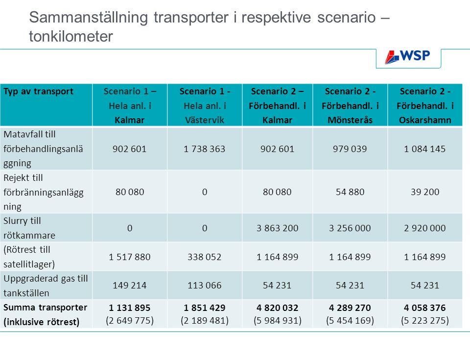 Sammanställning transporter i respektive scenario – tonkilometer Typ av transport Scenario 1 – Hela anl.