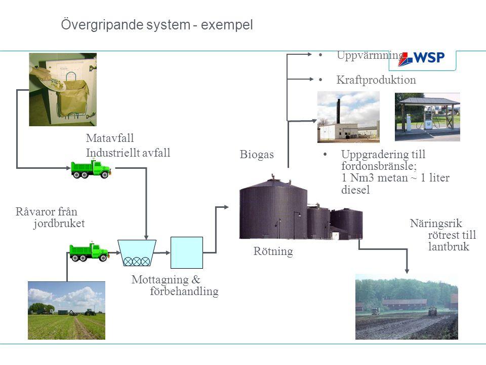 Övergripande system - exempel Biogas Mottagning & förbehandling Matavfall Industriellt avfall Uppgradering till fordonsbränsle; 1 Nm3 metan ~ 1 liter diesel Rötning Näringsrik rötrest till lantbruk Råvaror från jordbruket Uppvärmning Kraftproduktion