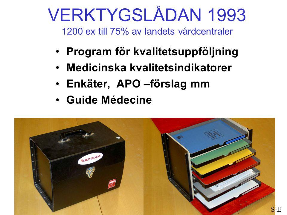 VERKTYGSLÅDAN 1993 1200 ex till 75% av landets vårdcentraler Program för kvalitetsuppföljning Medicinska kvalitetsindikatorer Enkäter, APO –förslag mm