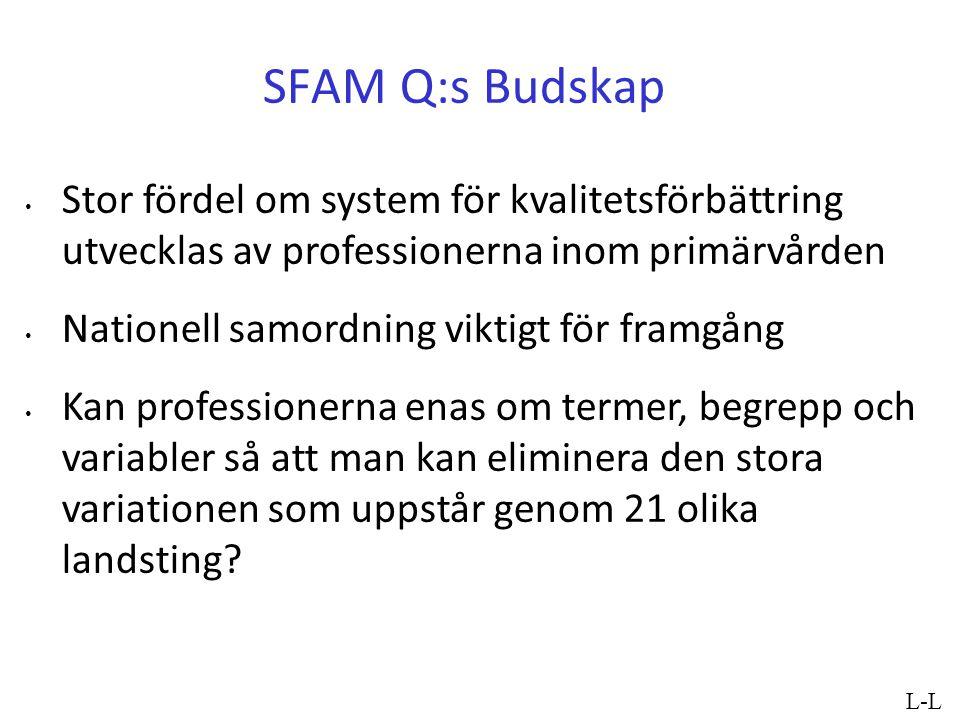 SFAM Q:s Budskap Stor fördel om system för kvalitetsförbättring utvecklas av professionerna inom primärvården Nationell samordning viktigt för framgån