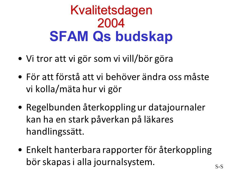 Kvalitetsdagen 2004 Kvalitetsdagen 2004 SFAM Qs budskap Vi tror att vi gör som vi vill/bör göra För att förstå att vi behöver ändra oss måste vi kolla