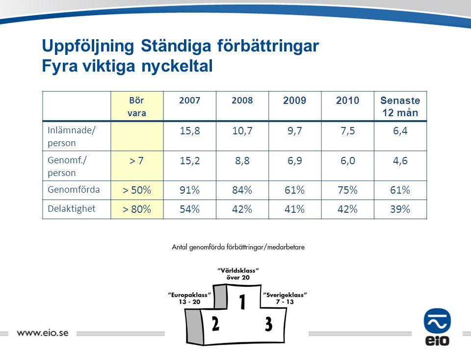 Uppföljning Ständiga förbättringar Fyra viktiga nyckeltal 2011-12-19 Bör vara 2007200820092010Senaste 12 mån Inlämnade/ person 15,810,7 9,77,56,4 Geno