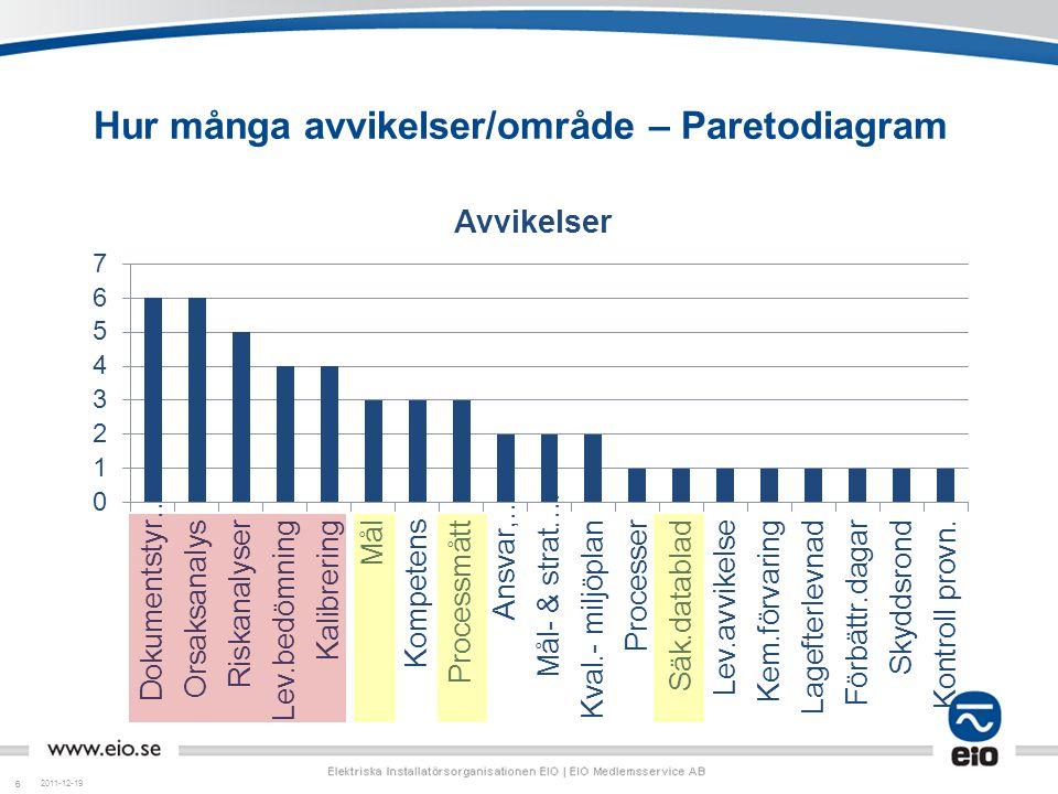 66 Hur många avvikelser/område – Paretodiagram 2011-12-19
