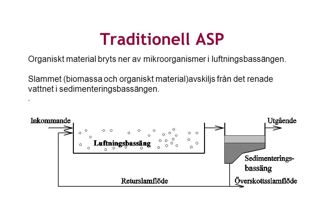 Organiskt material bryts ner av mikroorganismer i luftningsbassängen. Slammet (biomassa och organiskt material)avskiljs från det renade vattnet i sedi