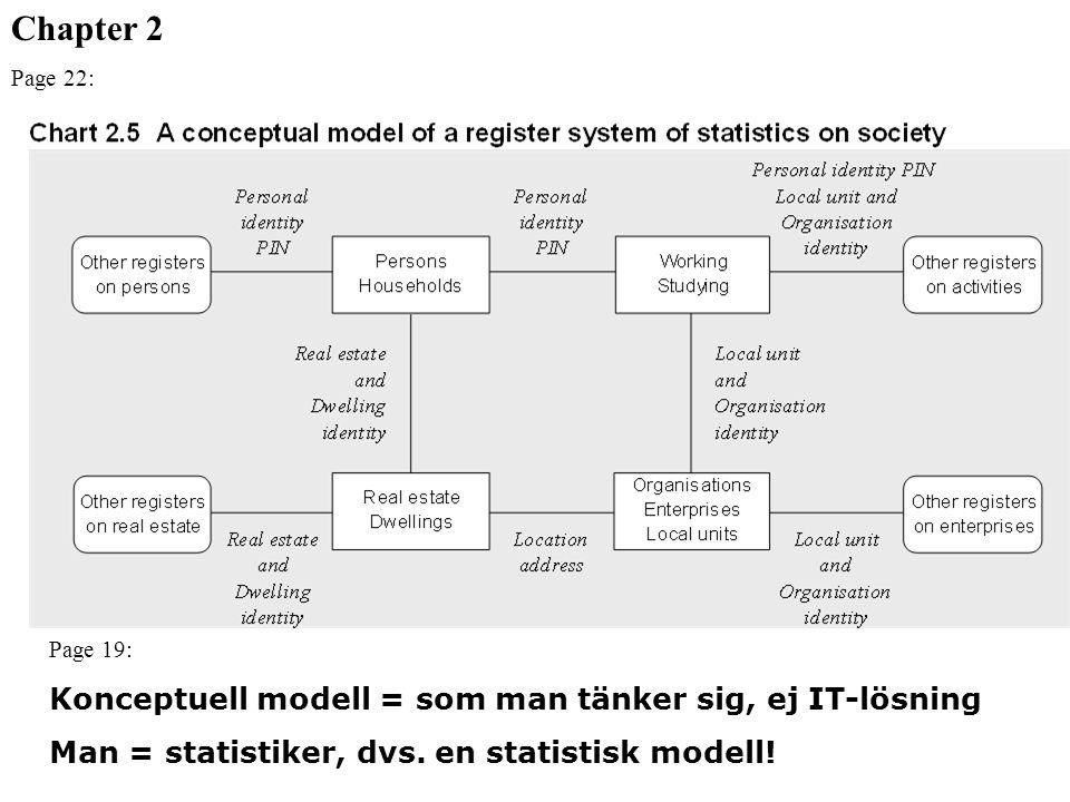 Page 19: Konceptuell modell = som man tänker sig, ej IT-lösning Man = statistiker, dvs. en statistisk modell! Chapter 2 Page 22: